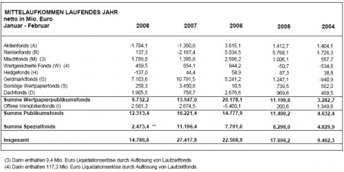BVI Mittelaufkommen, Januar-Februar 2008
