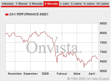 Dax Index 6 Monate, April 2006