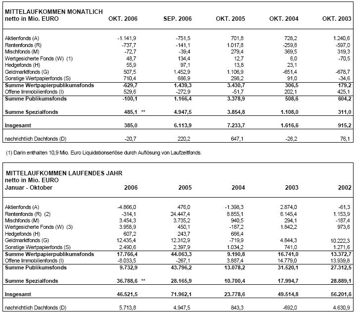 BVI Mittelaufkommen deutscher Fondsindustrie