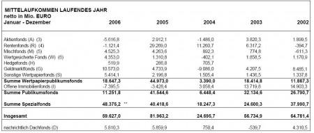 bvi-fondsabsatz-statistik-dezember