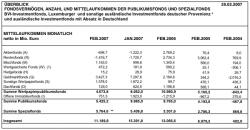bvi-mittelaufkommen-fonds-februar