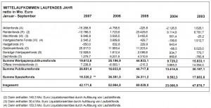 BVI Fonds-Mittelaufkommen September 2007