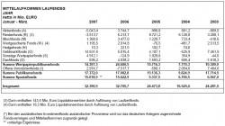 BVI Mittelaufkomen-Statistik März 2007