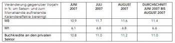 Geldmengenentwicklung Euro-Zone, August 2007