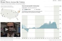 Immobilienpreise - Interaktive Grafik