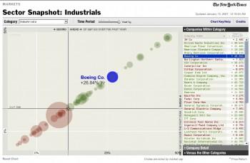 Interaktive-Branchenvergleiche