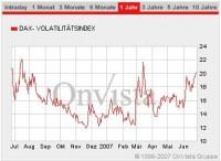 Volatilitätsindex VDAX Juni 2007