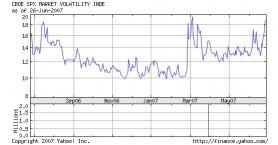 Volatilitätsindex VIX (USA) Juni 2007