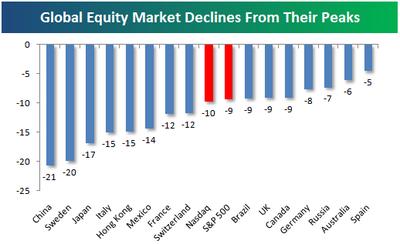 Korrekturen an ausgewählten internationalen Aktienbörsen