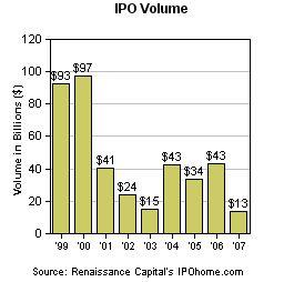 IPO Volumen