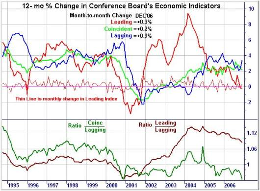 Leading-Lagging-Indicators-2007