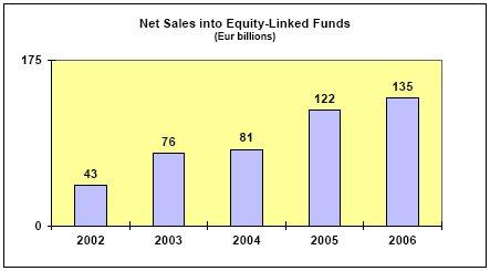 Net-Sales-Equity-Aktien-Fonds-Europa