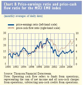 price-earnings-cash-flow-ratios
