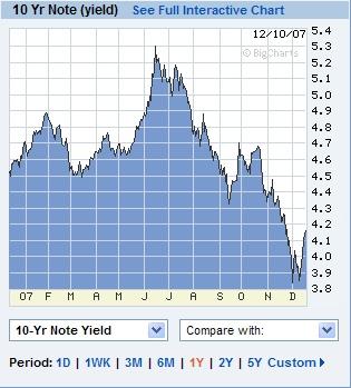 Zinsen USA Bonds 10 Jahre Dezember 2007