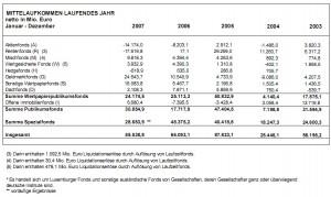 BVI Fondsindustrie Mittel Januar-Dezember 2007