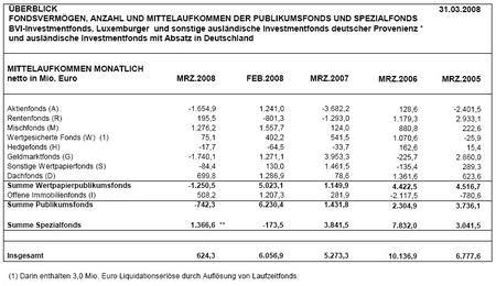BVI Mittelaufkommen Fonds, März 2008, monatlich