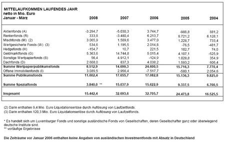 BVI Mittelaufkommen Fonds, Januar - März