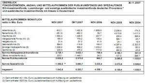 BVI Mittelaufkommen Fonds November 2007