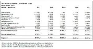 Mittelaufkommen Fonds November 2007
