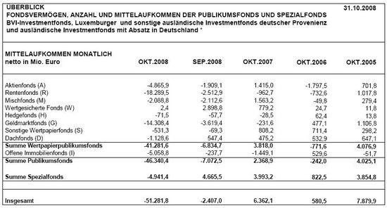 BVI Mittelaufkommen, Oktober 2008, Quelle: BVI.de
