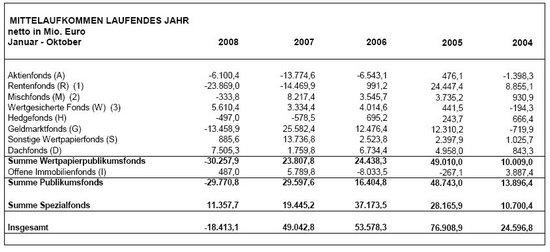 BVI Mittelaufkommen, Oktober 2008, laufendes Jahr, Quelle: BVI.de
