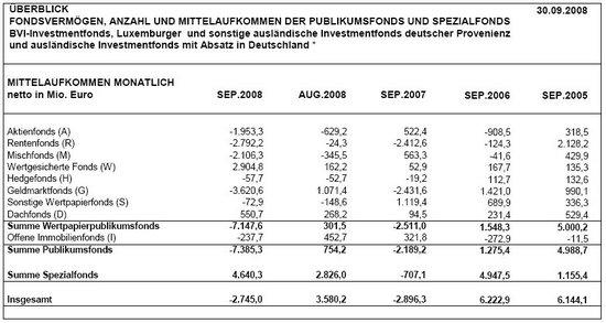 BVI Mittelaufkommen September 2008; Quelle: BVI.de