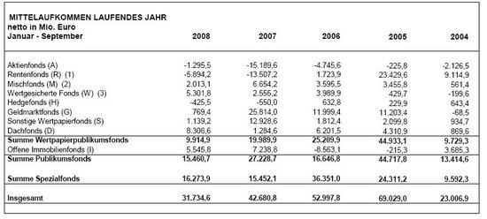 BVI Mittelaufkommen Januar - September 2008; Quelle: BVI.de
