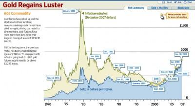 Gold Öl Chart Dow Jones