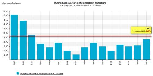 Durchschnittliche Inflationsraten Deutschland (Jahreswerte)