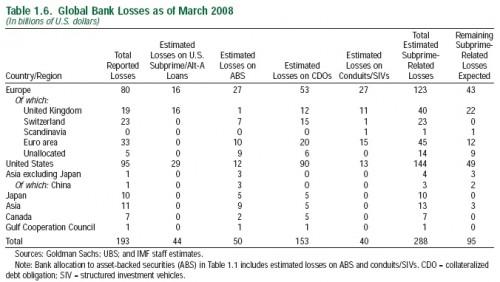 IWF - Banken Abschreibungen bisher, Hypothekenkrise