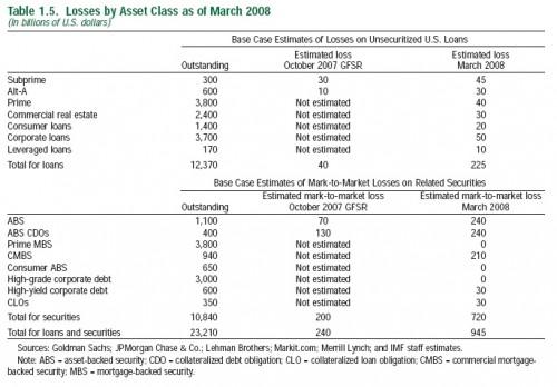 IWF - Verluste durch die Hypothekenkrise
