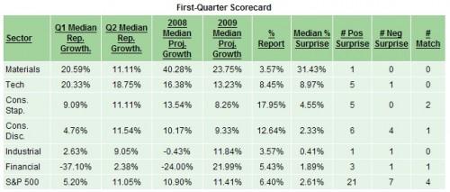 1. Quartal Berichtsaison USA Erwartungen