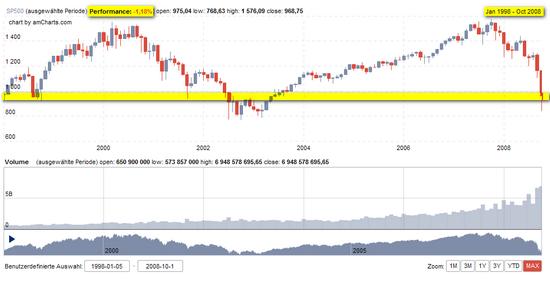 S&P 500 - Chart: Eine Null-Dekade für den Aktienmarkt