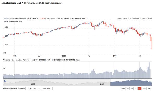 S&P 500 3 Jahre, 09.Oktober 2008