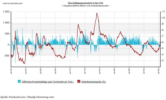 US Arbeitslosenquote und Erwerbstätigen (Differenz zum Vormonat); Quelle: BLS, Moody's Economy.com / Freelunch.com