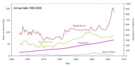 US-Immobilienpreise: Historische Entwicklung