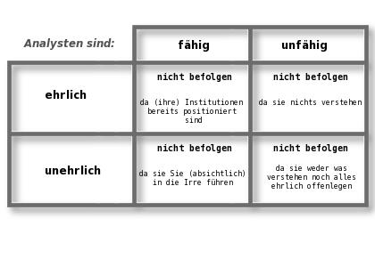 Analysten-Entscheidungsmatrix