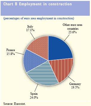 Bausektor Euroland Beschäftigung