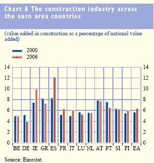 Bausektor Euroland
