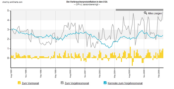 CPI USA Chart Inflation