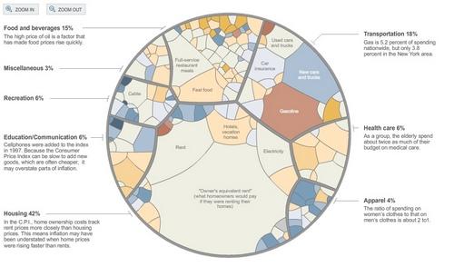 Verbraucherpreisinflation USA, Warenkorb interaktiv