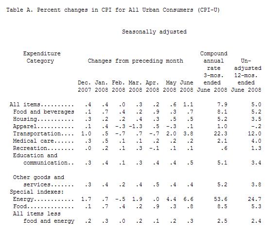 Inflation USA: CPI Monate