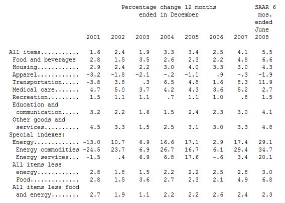 Inflation USA: CPI Jahreswerte