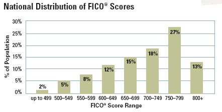 FICO Credit Scores USA