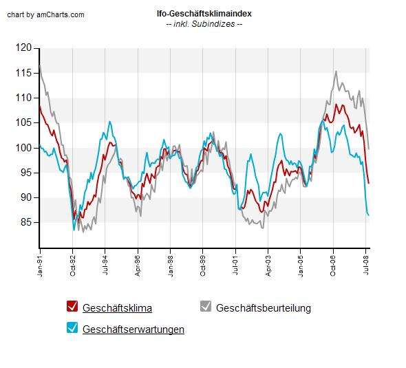 ifo Geschäftsklimaindex September 2008