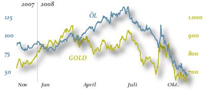 Öl und Gold Charts