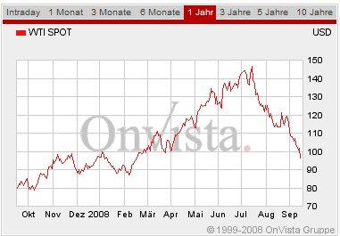 Oel Preischart September 2008