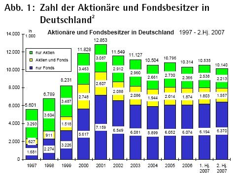 Zahl der Aktionäre und Fondsbesitzer in Deutschland