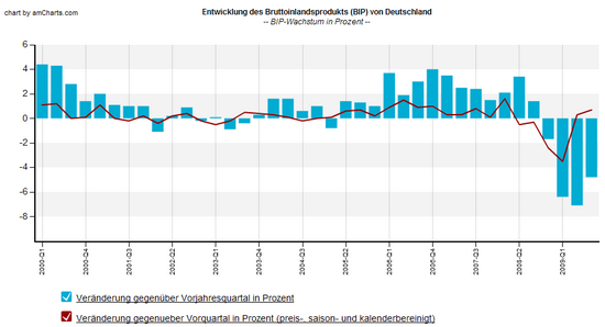 BIP Deutschland: Wachstumsraten; Daten: Statistisches Bundesamt; Grafik: Boersennotizbuch.de