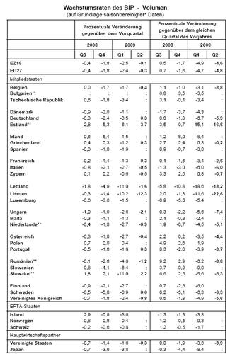 Europa: Wirtschaftsstatistik, BIP, 2. Quartal 2009